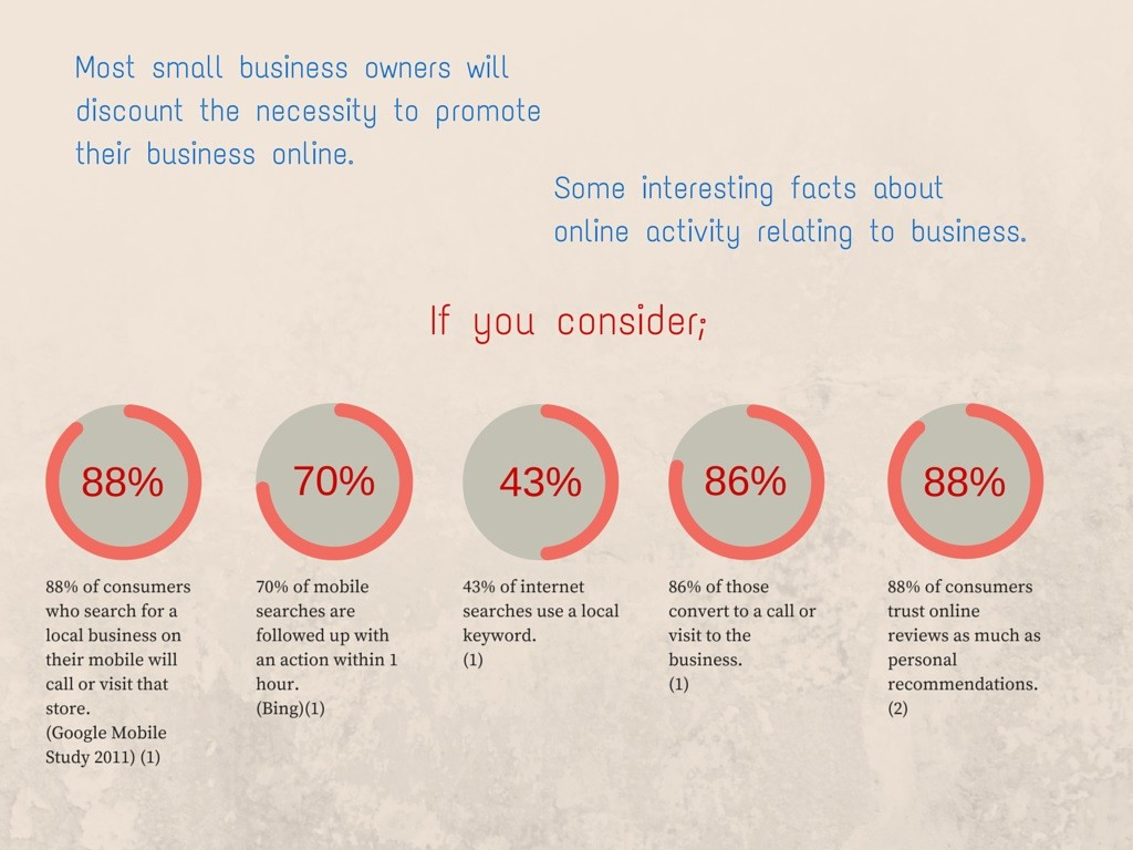 The Importance Of Being Found Online For Business
